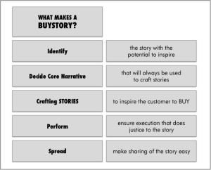 BUYSTORIES