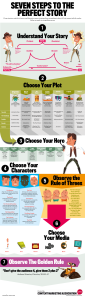 seven-steps