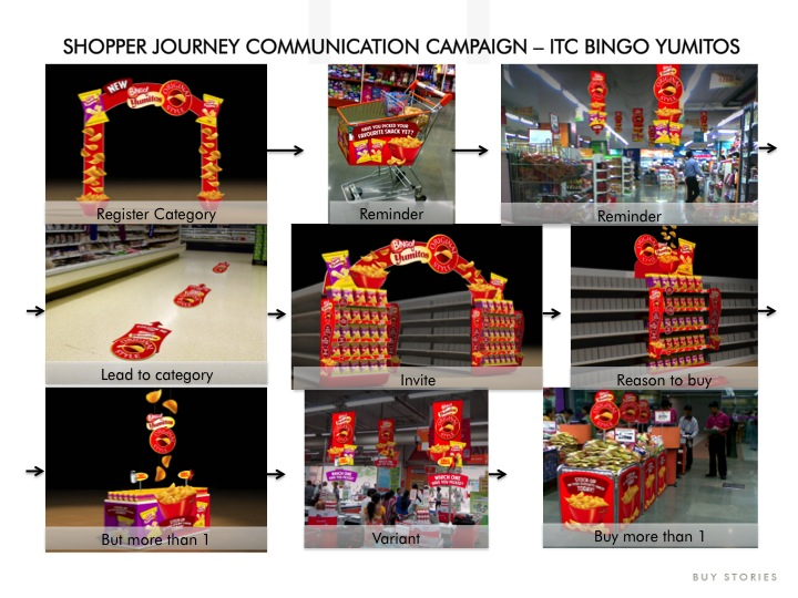 consumer behaviour of itc bingo Fresh insights on social casino gamers: slots are most popular and convert best emily walkin sep 7 2017 global games market intelligence firm newzoo conducted a new round of its annual social casino consumer insights research in august and made the data available to clients this week.